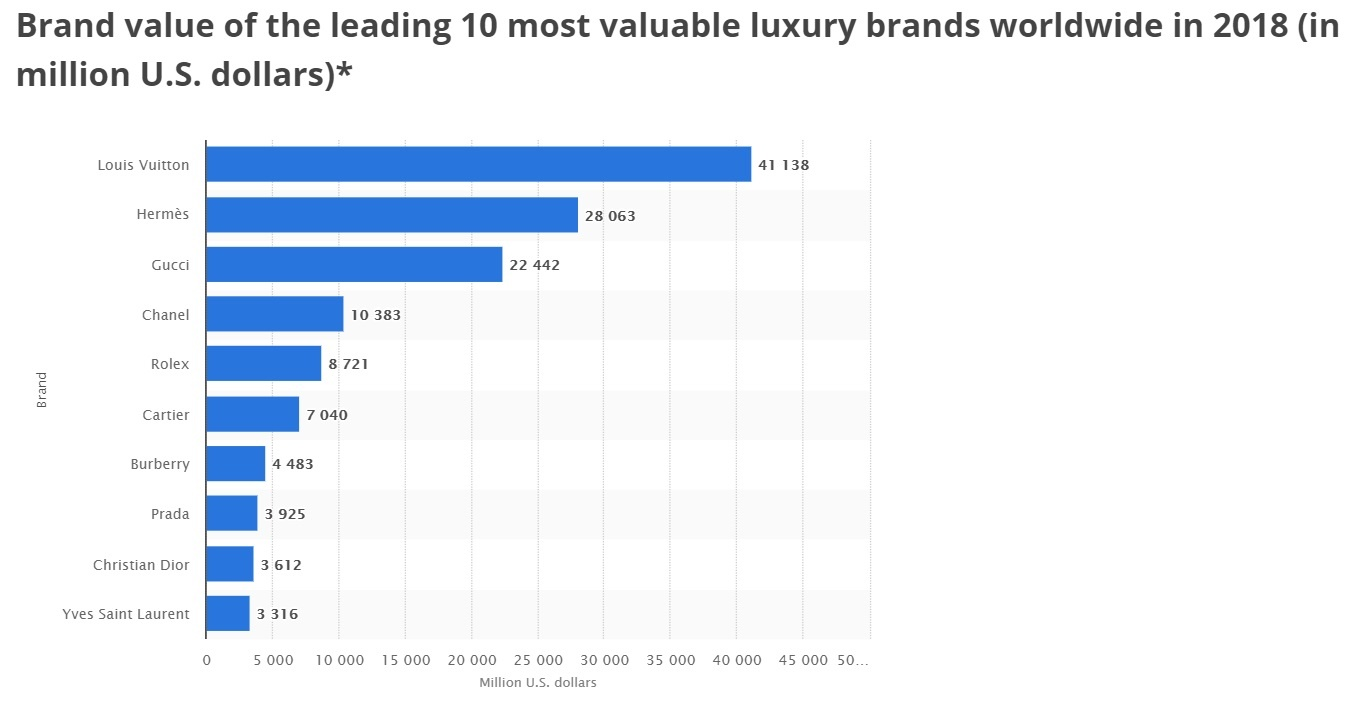 Aside From The Few Non Handbag Brands Such As Rolex Or Cartier This Chart Gives A Good Indication On Luxury Bag Based Brand Value