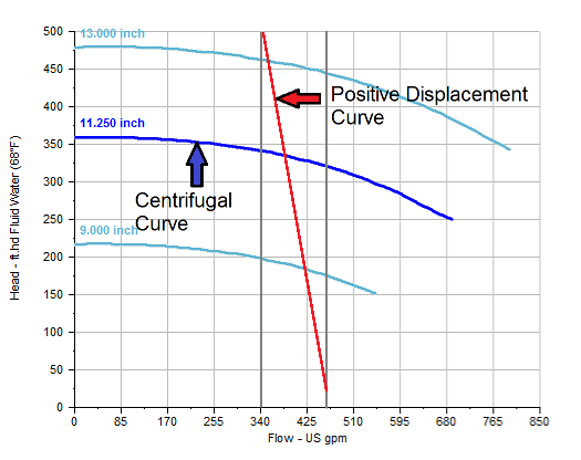 Which pump has a fixed value regardless of a discharge head quora see the red line below for a progressive cavity type or screw pump for diaphragm pumps the curve backwards is more pronounced see the bottom curve ccuart Gallery