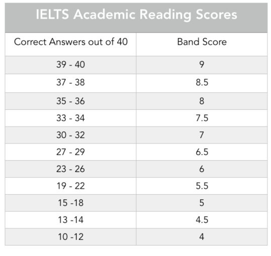 What is the best way to prepare for IELTS? - Quora