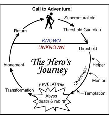 Does A Protagonist Have To Be A Hero Or Undertake A Heros Journey
