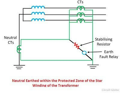 What is the difference between earth fault relay and