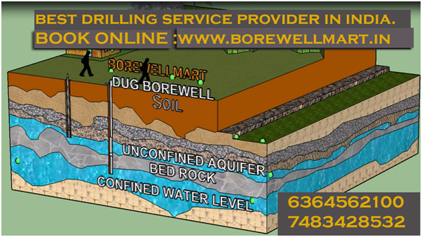 How does a borewell work? - Quora