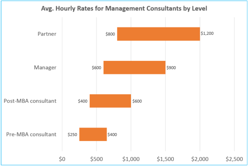 How much do business consultants charge per hour? - Quora