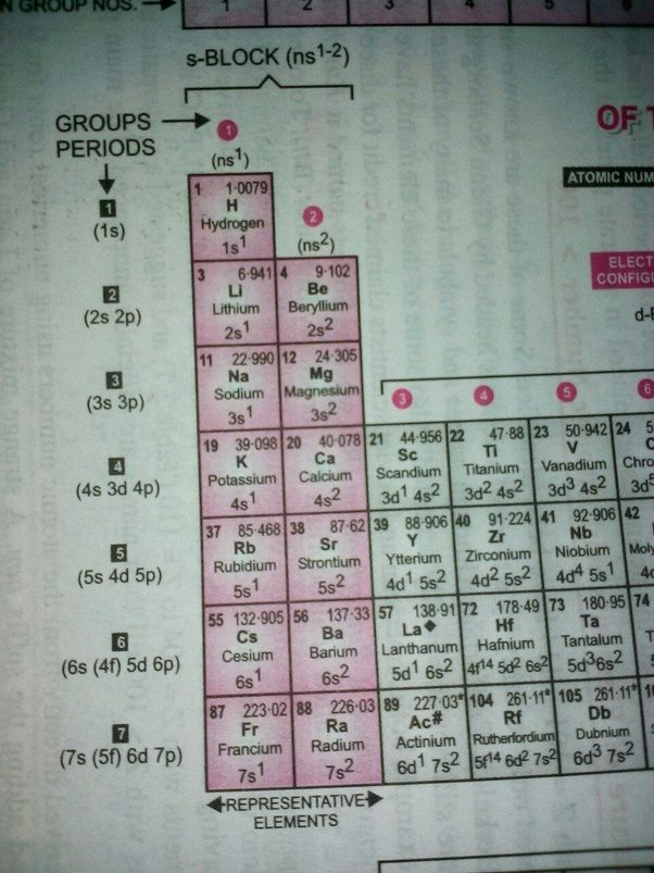 How Many Elements Are There In 1st Group Of Periodic Table 6 Or 7