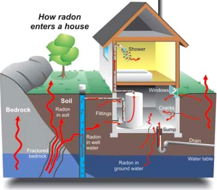 Image result for what is radon