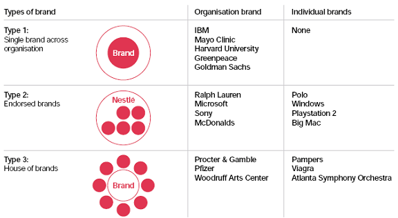 Charmant What Is A Brand Architecture And How Important Is It For  Marketers/companies?