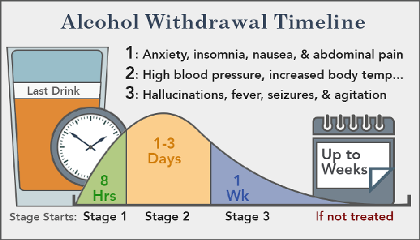 What Is The Science Behind Alcohol Withdrawals Quora