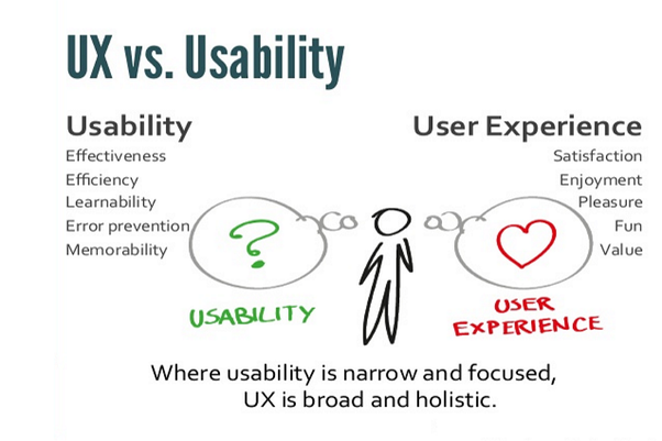 How easy is it to measure usability versus user experience