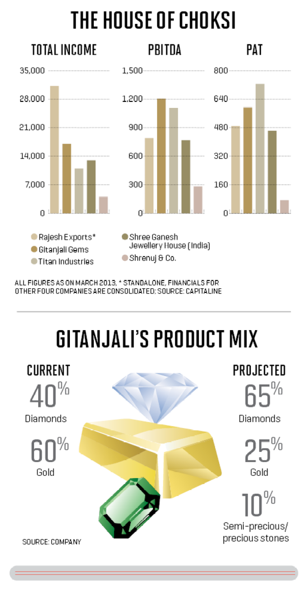 How to sell Gitanjali gem stocks now - Quora