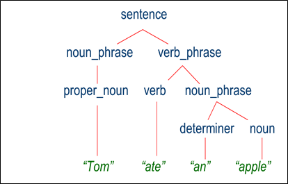 What is parsing in NLP? - Quora