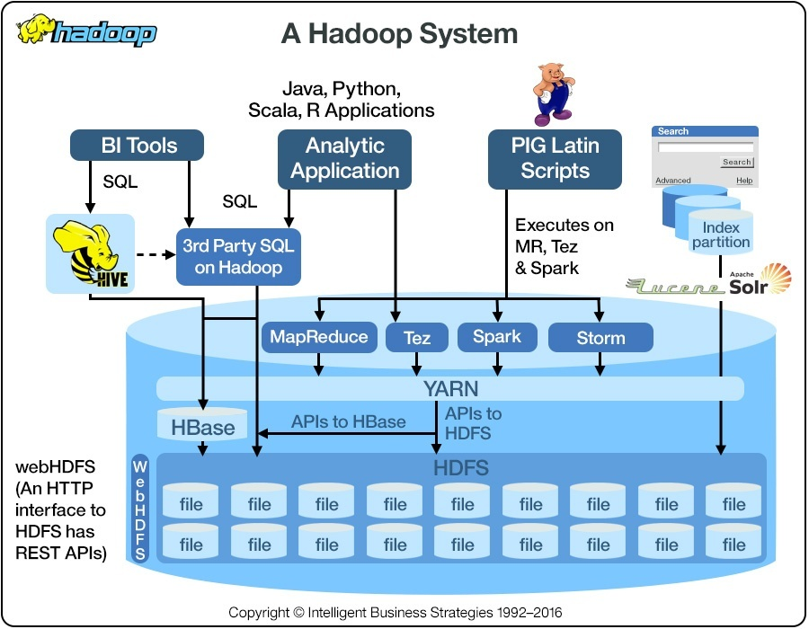 Is Hortonworks Or Cloudera Better For Hadoop Certification Which