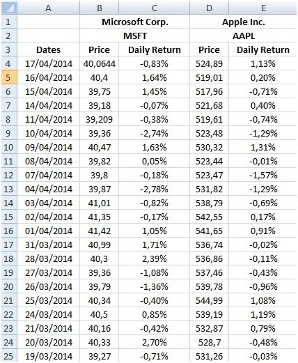 Yahoo Stock Prices History: How Should A Sharpe Ratio Be Calculated?