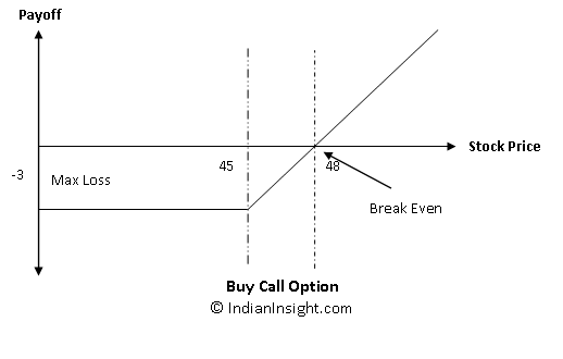 Buy call options strategy
