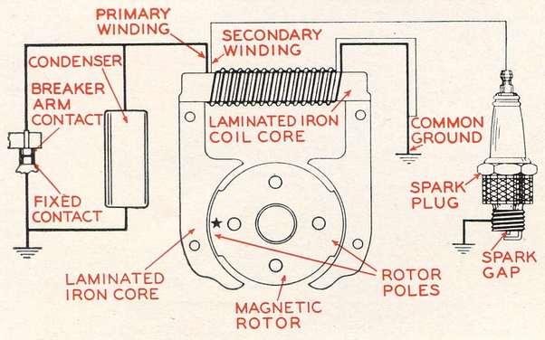 What route is followed by current in magneto ignition system?