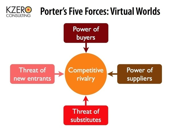 five forces framework Strategic management insight works through porter's five forces framework determine the intensity of competition in your industry and its profitability.