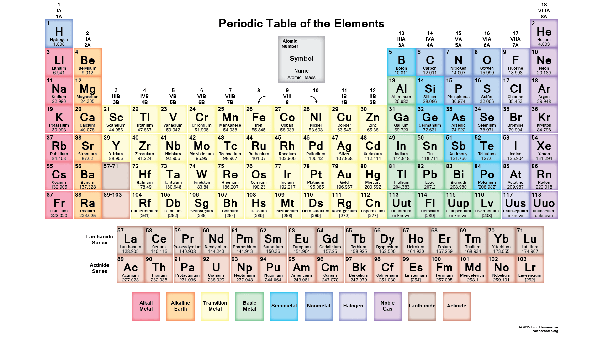 Why is the periodic table labeled with everything quora the differences between each basic type are huge urtaz Choice Image