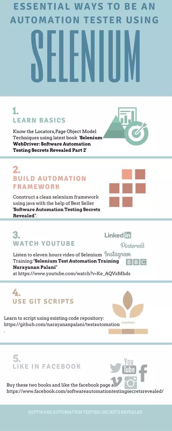 What is the latest tool for automation testing in demand in india it is also the core technology in countless other browser automation tools apis and frameworks baditri Gallery