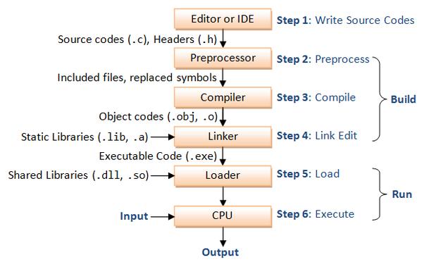 How and where do I start learning C programming? - Quora