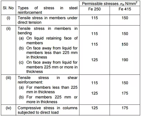 What Is The Method To Calculate Permissible Stress In Steel In