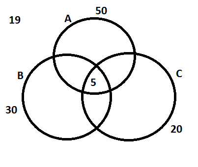 What Is The Best Way To Solve A Venn Diagram Problem Involving 3