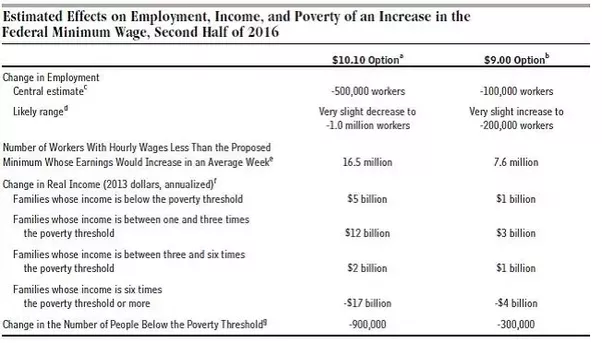 Minimum wage pros and cons essay
