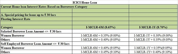 home loan axis bank rate of interest