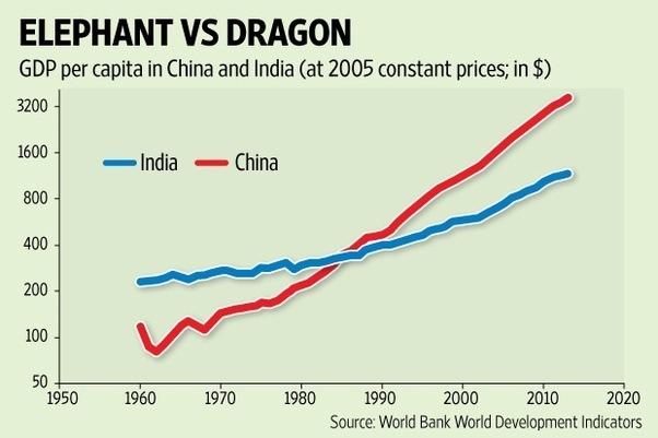"causes fast economic development in india and china Why has china's economy grown at such a fast rate during the last 30 he emphasized that while east india company  ""china: the economic and investment."