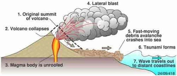 How can a volcanic eruption cause a tsunami? - Quora