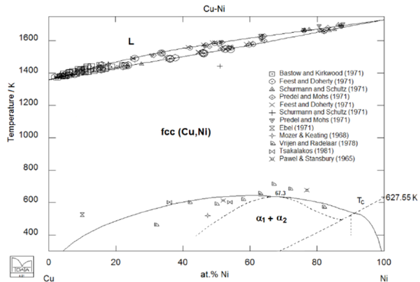 Has The Cu Ni Phase Diagram Have Any Miscibility Gap At A Lower