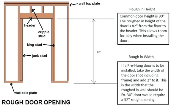 How tall is a standard door frame? - Quora