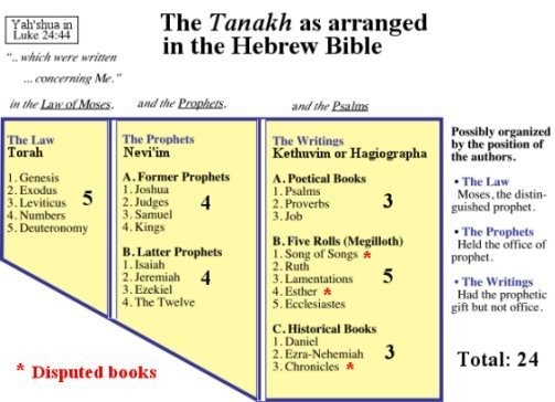 How many parts is the Old Testament divided into? - Quora