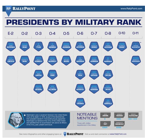 Why Don't American Military Generals Run For President