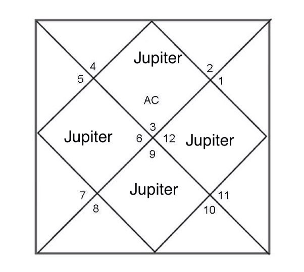 It's said that Jupiter damages the house wherever he sits  If he is
