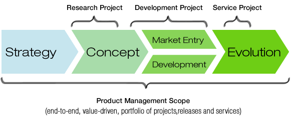 in short the product manager is the ultimate person responsible for that product or one subset of the project in case of larger products