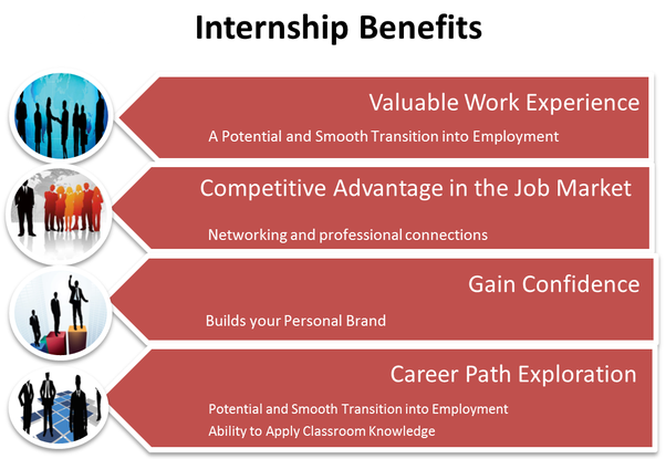 what are some of the highest paid internships