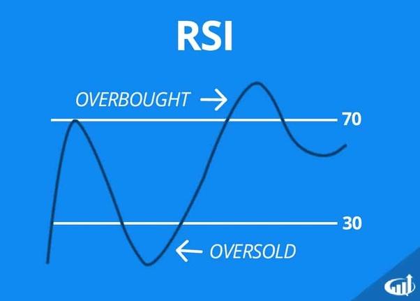 rsi és média mobil opciók bináris