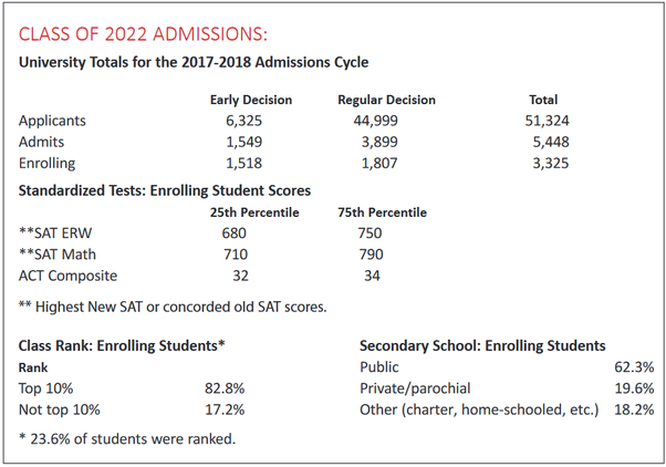 How are my chances of getting into Cornell University (1250