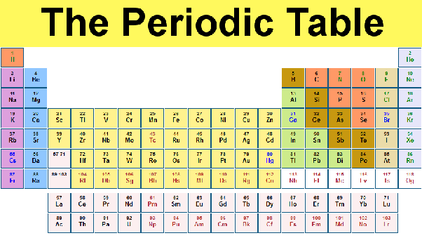 What is the characteristic of the periodic table quora as the picture above shows there are groups of elements coming down vertically these elements in the same groups have similar chemical reactivity and urtaz