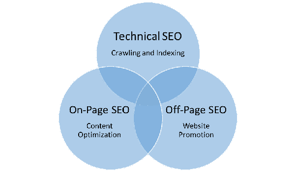 What is Search Engine Optimization? Beginners Guide to SEO