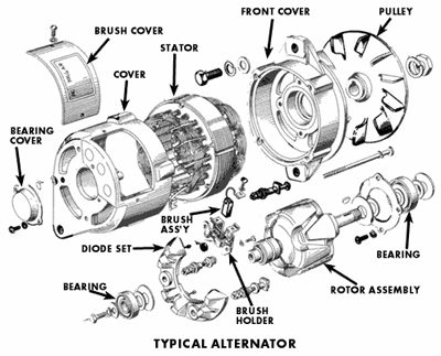 What are the alternator parts of a generator with their function.