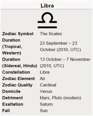 Why Is Libra The Best Sign Of The Zodiac Quora