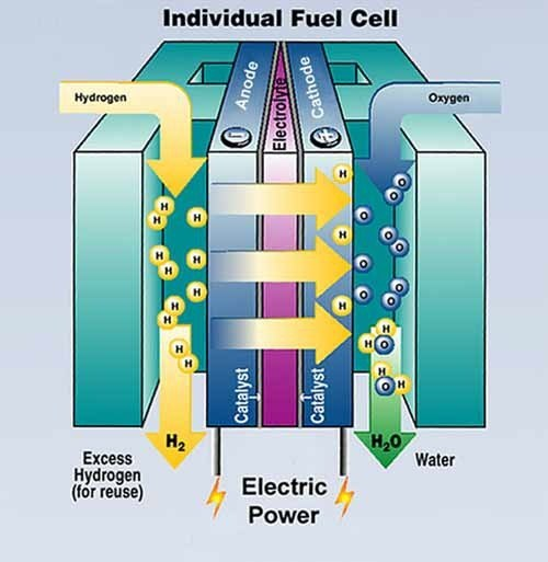 What happened when hydrogen and oxygen are used in a fuel cell? - Quora
