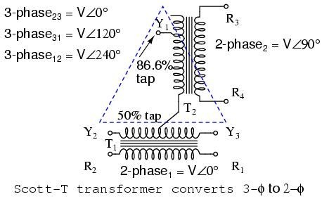 This was important in the early years of electricity generation, both 2- phase and 3-phase generators and motors existed. The Scott T-Transformer allowed ...