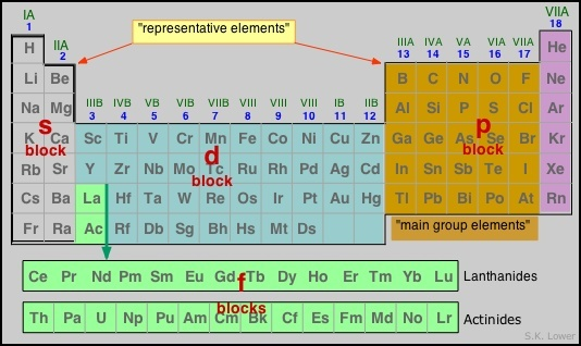 What is a p block quora its the part of the periodic table to the right of the transition elements its called the p block because it includes valence electrons in the ground urtaz