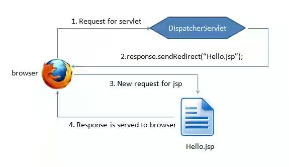 How to redirect a specific JSP page after login, according