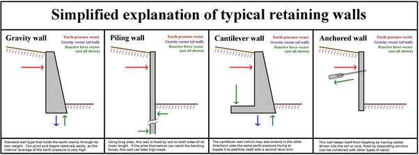Image Source  Retaining wall - Wikipedia  sc 1 st  Quora & How are underground basement walls designed for lateral pressure ...