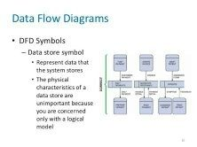 What is the purpose of a data flow diagram what are its uses quora document and show users how data moves between different processes in a system analysts generally start with an overall picture and then move on to the ccuart Gallery