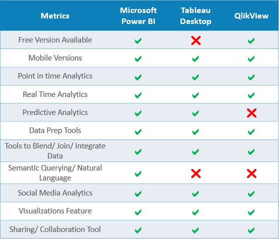 What Are Some Advantages Of Power Bi Over Tableau Quora