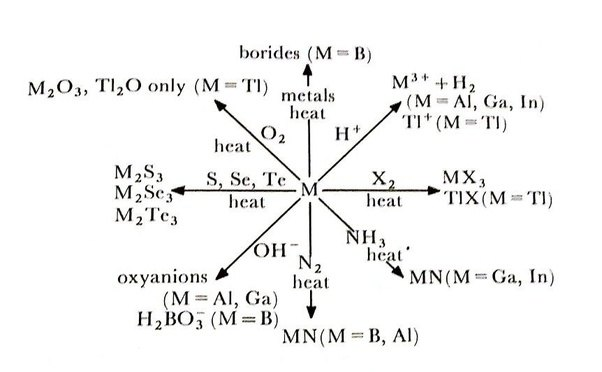 How Are The Elements In The Boron Family Similar Quora
