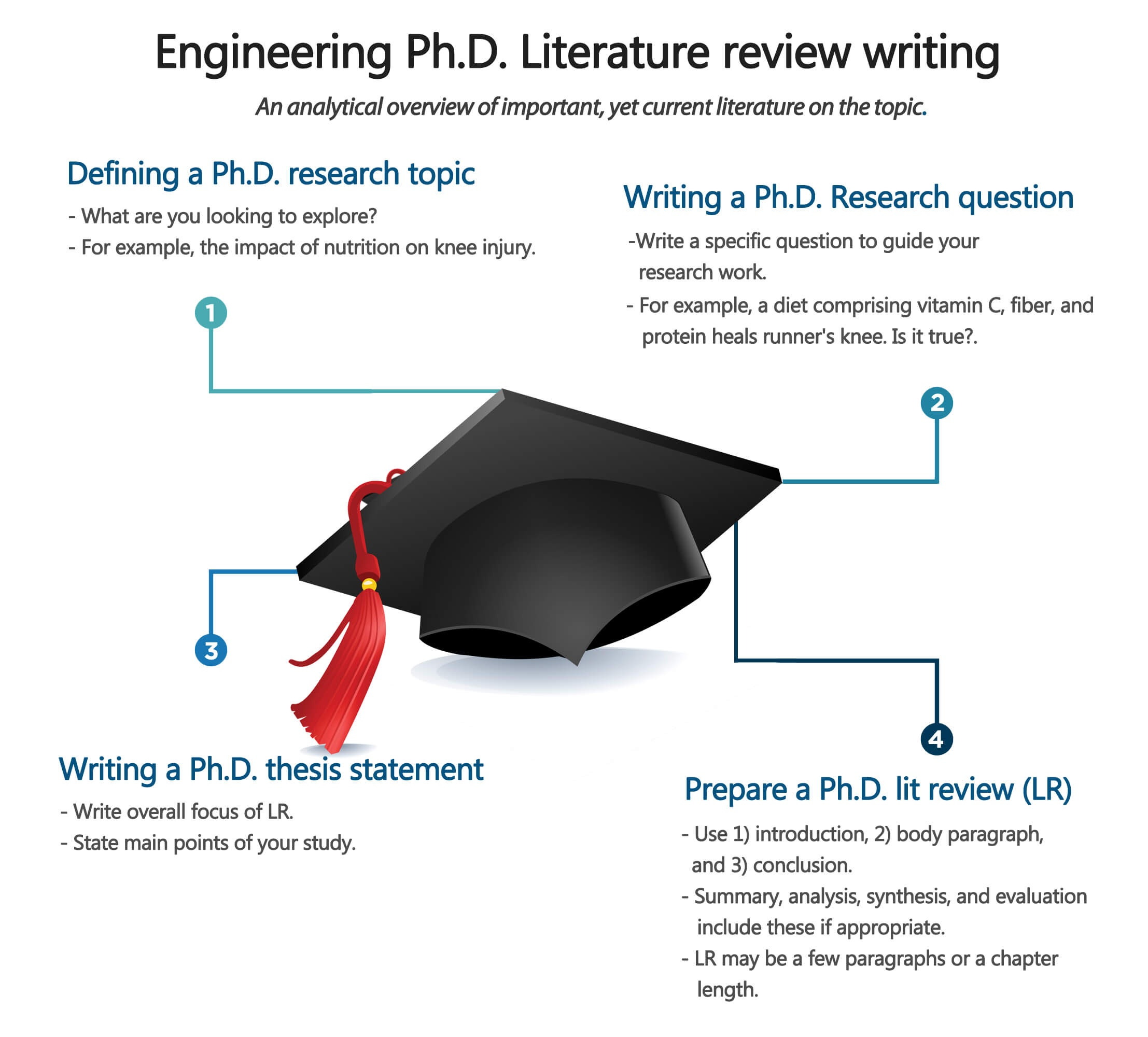 how to write literature review for thesis